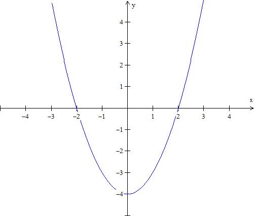 Grafen  til likningen y = x^2 - 4 skjærer x-aksen i -2 og 2