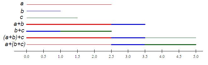 Illustrasjon av assosiative lov for addisjon