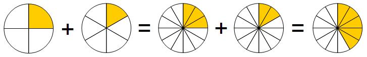 Addisjon med fellesnevner illustrert som pizzastykker
