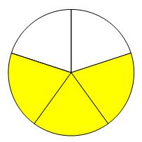 Sirkel med 3 av 5 fargelagte felt som representerer brøken 3/5