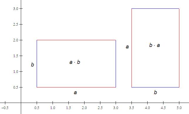 Illustrasjon av kommutative lov for multiplikasjon