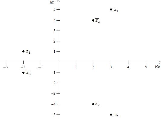 Komplekse tall og deres konjugerte vist i et kartesisk koordinatsystem