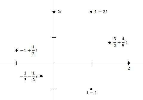 Komplekse tall vist i et kartesisk koordinatsystem