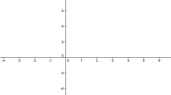 Koordinatsystem med lineær skala langs begge aksene
