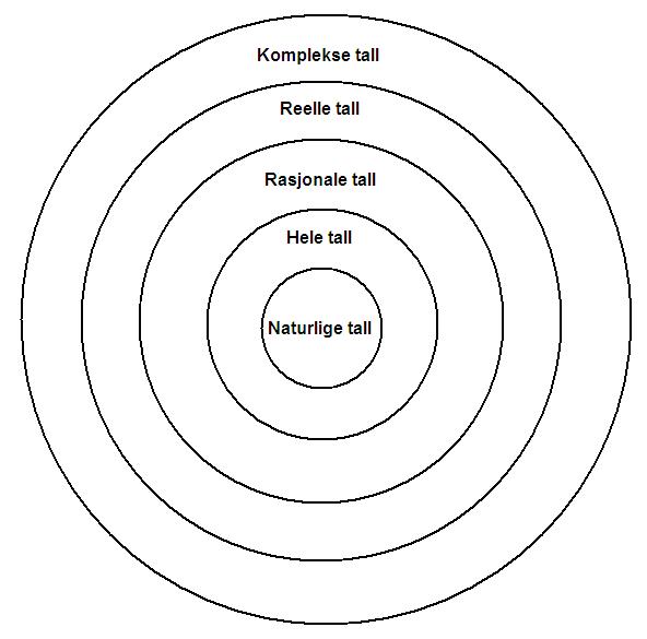 Sammenhengen mellom forskjellige typer tall vist i Venn-diagram