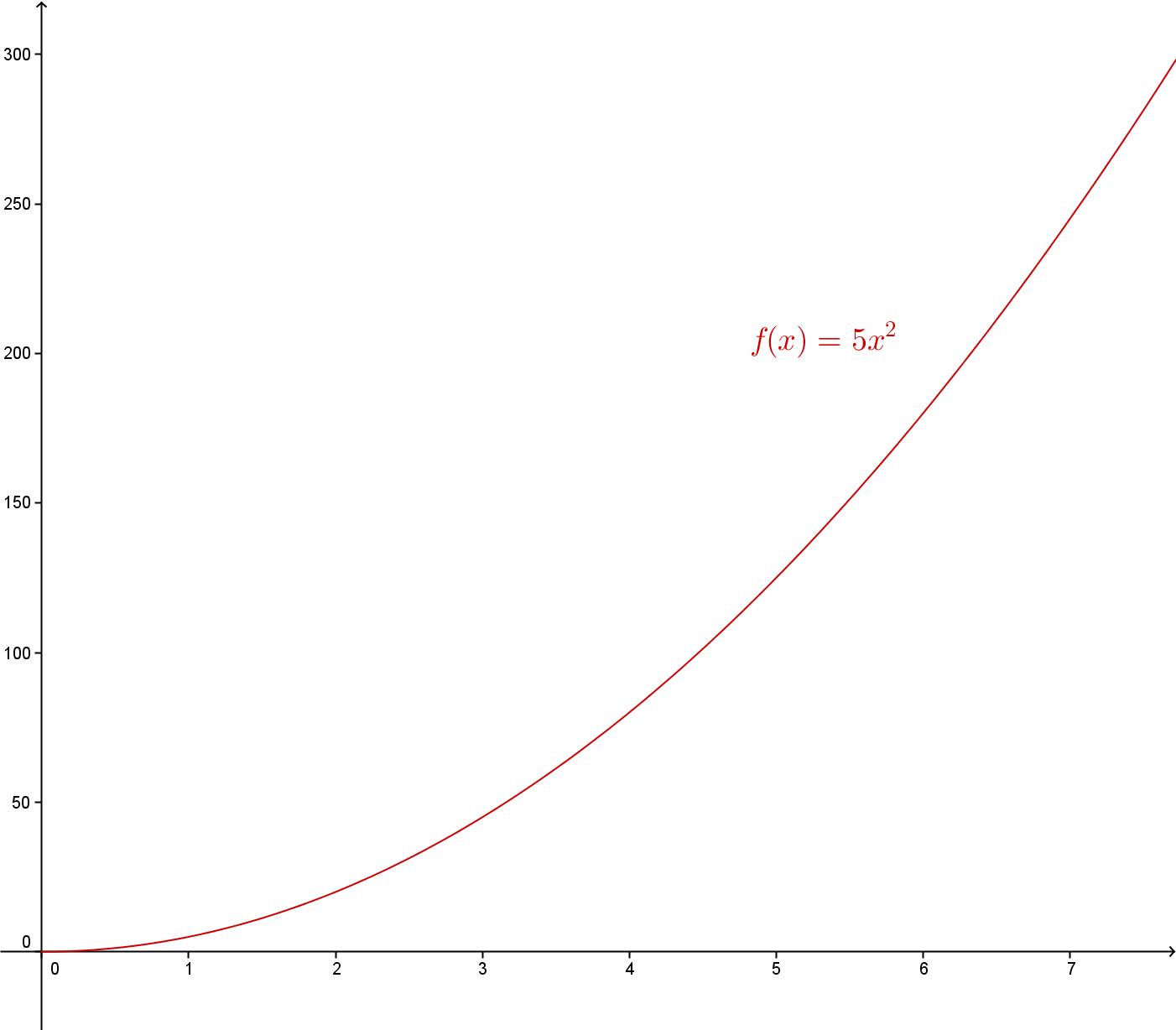 Grafen til f(x) = 5x^2