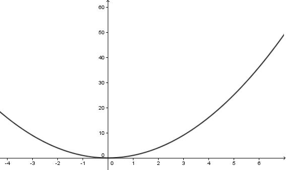 Eksempel på akseverdienes betydning for grafens utseende