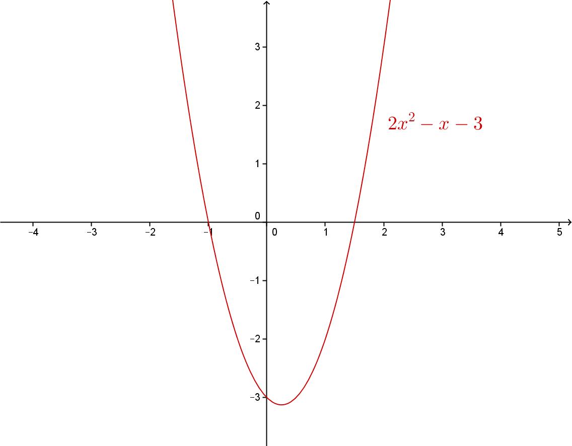 grafen til funksjonen f(x)=2x^2 -x -3
