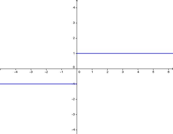En diskontinuerlig graf