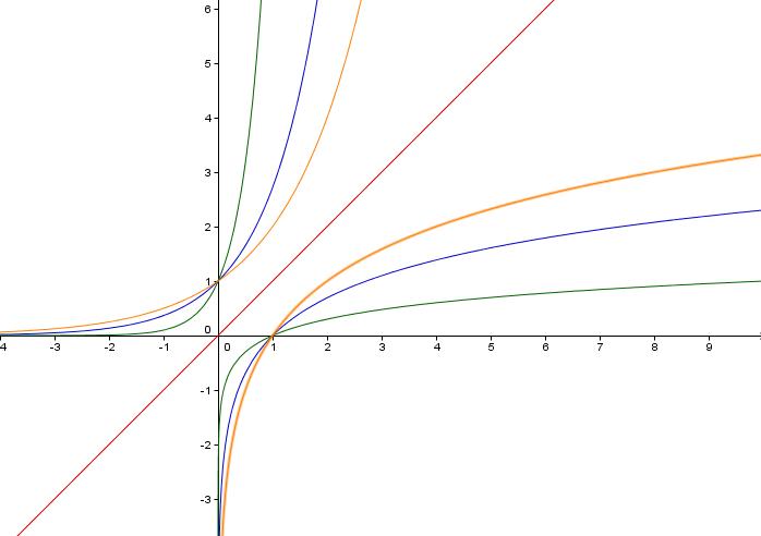 Grafer til eksponentialfunskjoner og logaritmefunksjoner
