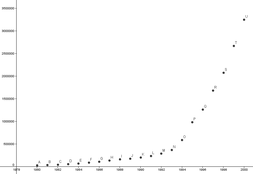 En eksponentiell modell