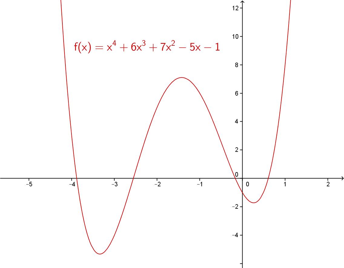 Grafen til funksjonen f(x) = x^4 + 6x^3 + 7x^2 - 5x -1