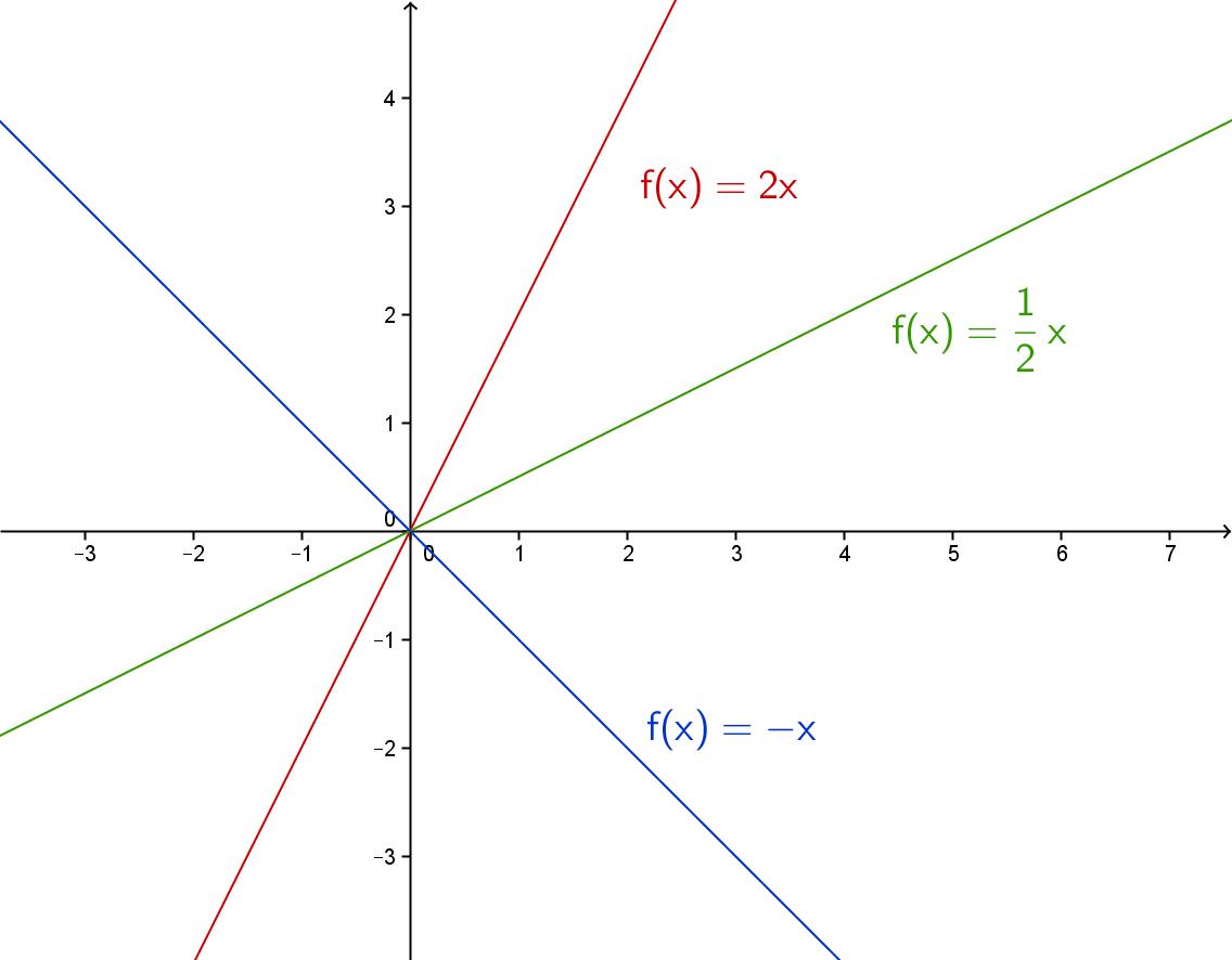 Grafene til f(x) = 2x, f(x) = 1/2x og f(x) = -x