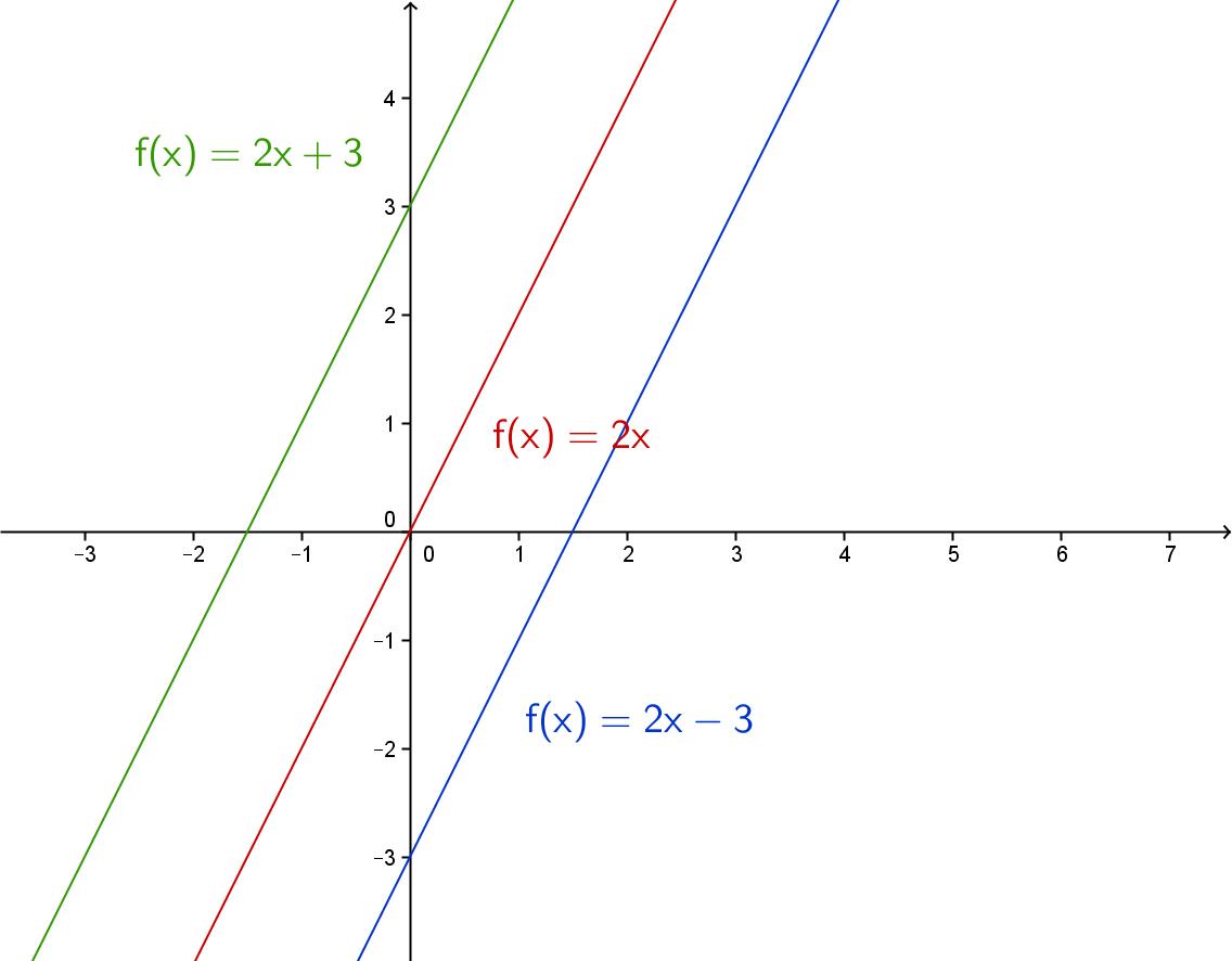 Grafene til f(x) = 2x, f(x) = 2x+3 og f(x) = 2x-3