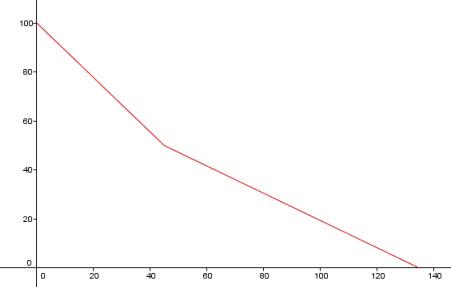 Graf som viser hvor mye fôr som er igjen i en fuglemater som funksjon av tiden