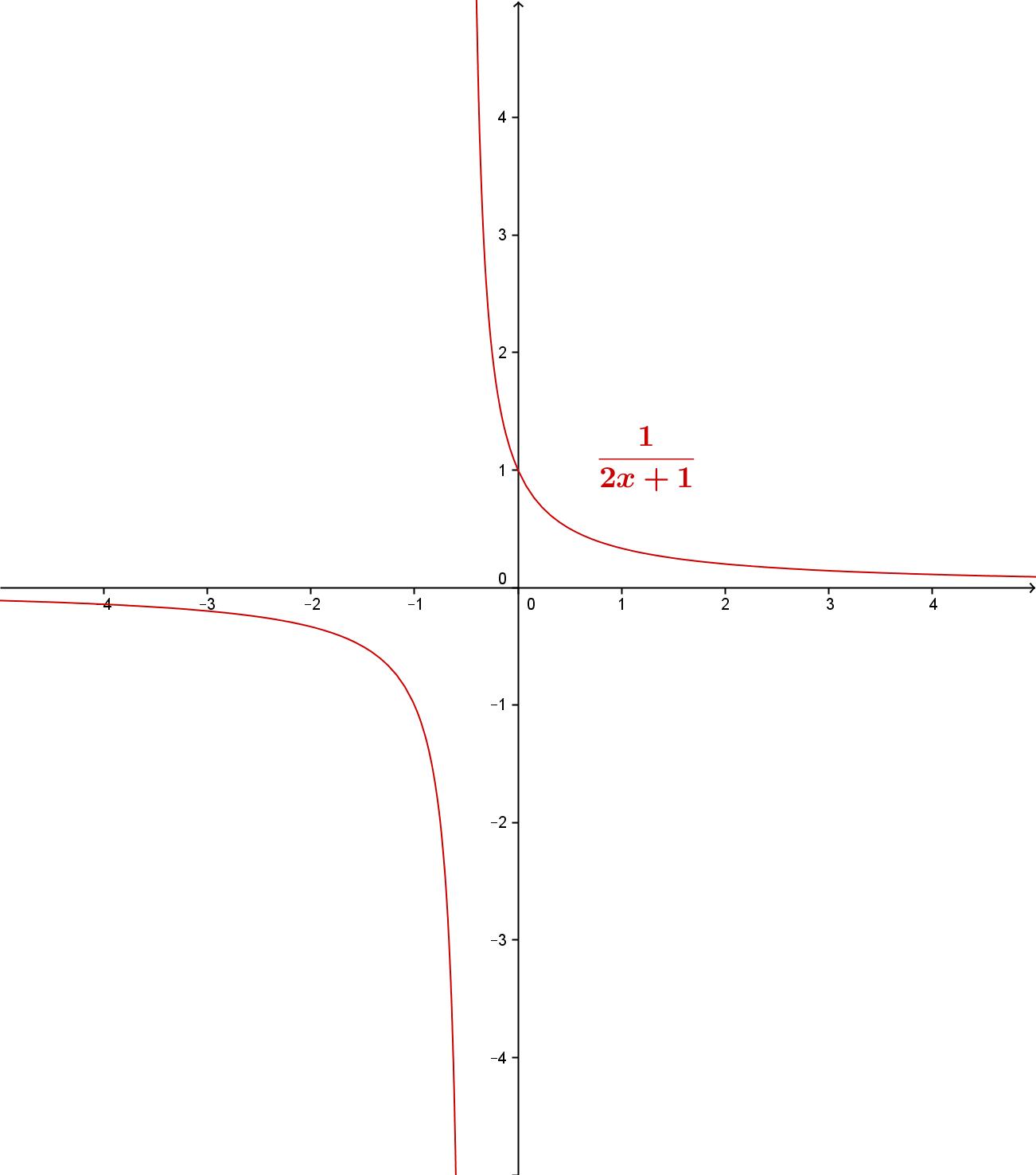 Grafen til den rasjonale funksjonen 1 / (2x + 1)