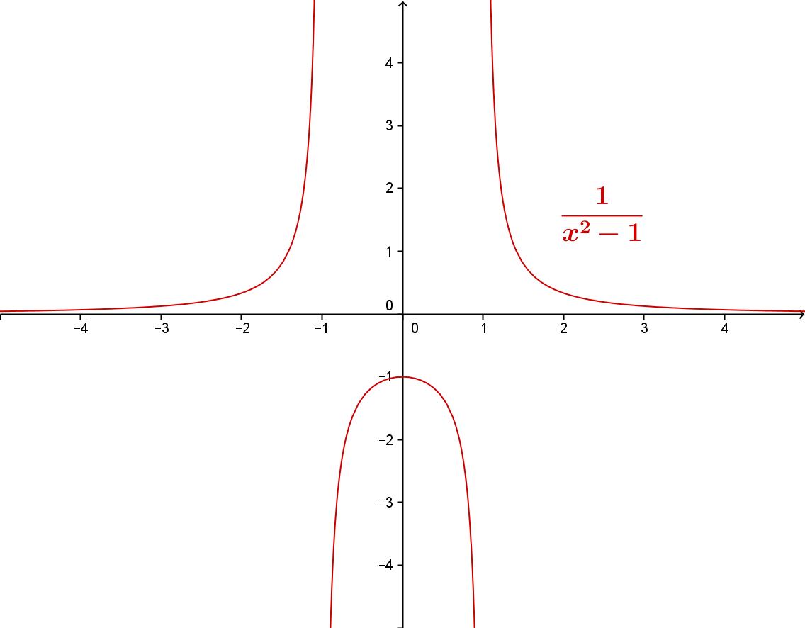Grafen til den rasjonale funksjonen 4 / (x^2 - 1)