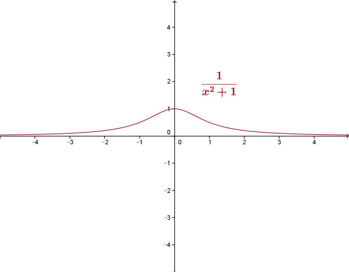 Grafen til den rasjonale funksjonen 4 / (x^2 + 1)