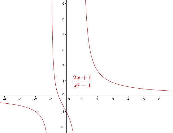 Grafen til den rasjonale funksjonen (2x + 1) / (x^2 - 1)