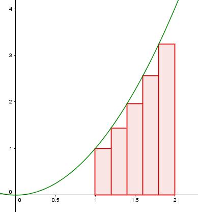 Arealet under x^2 tilnærmet med fem rektangler