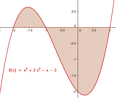 Arealet mellom f(x) = x^3 + 2x^2 - x - 2 og x-aksen