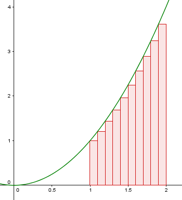 Arealet under x^2 tilnærmet med ti rektangler