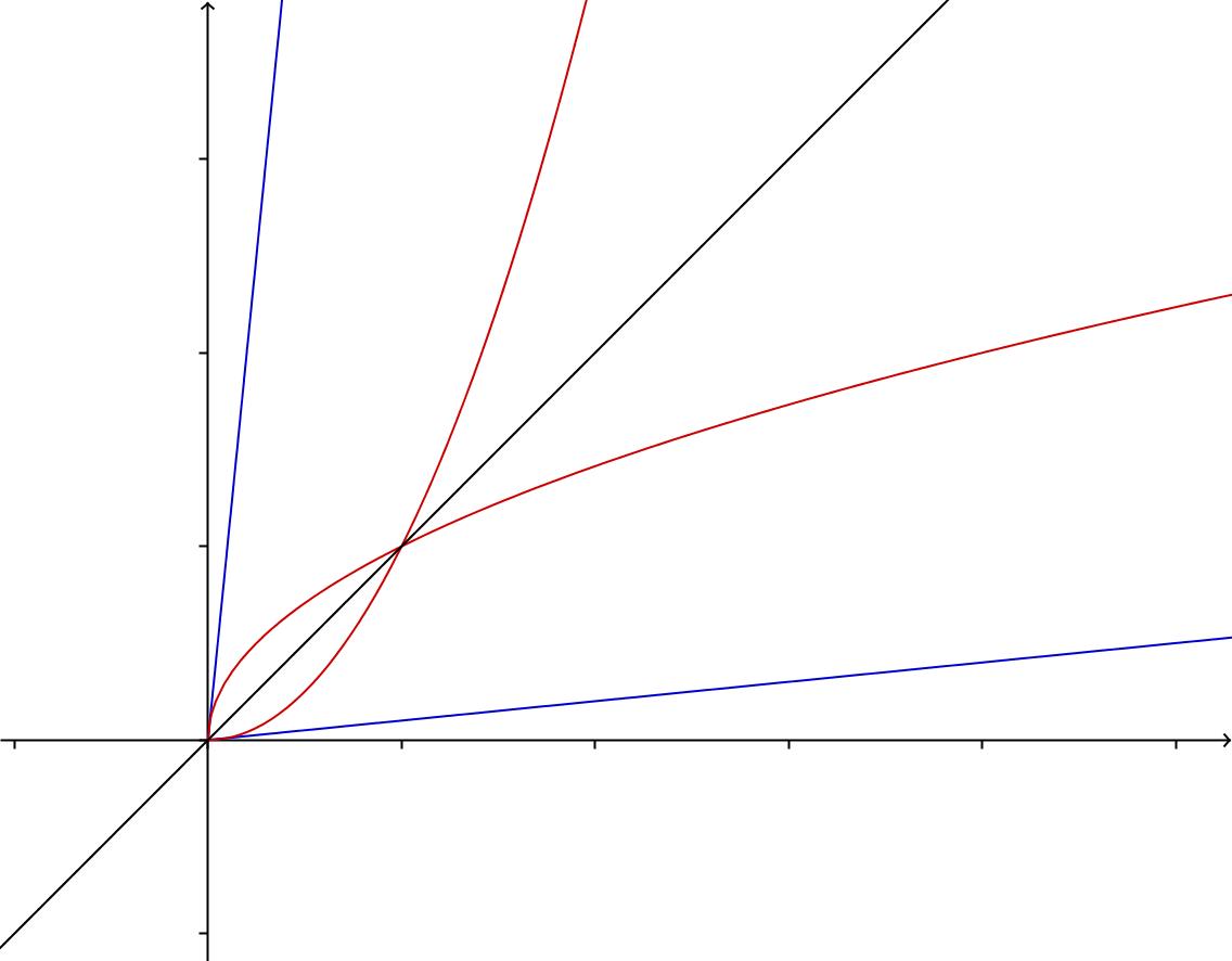 To funksjoner og deres inverse
