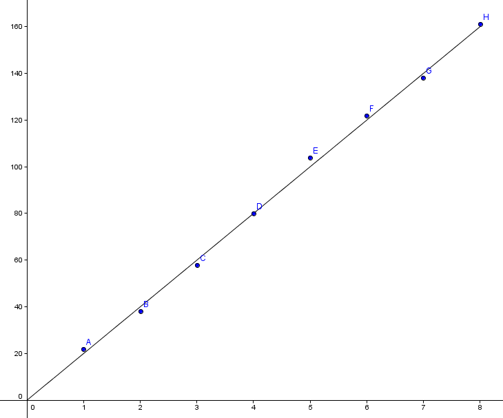 En lineær modell