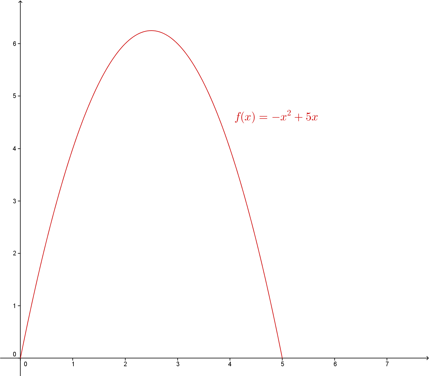 Grafen til f(x) = -5x^2 + 5x