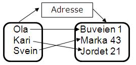 Funksjon som kopler navn til adresser