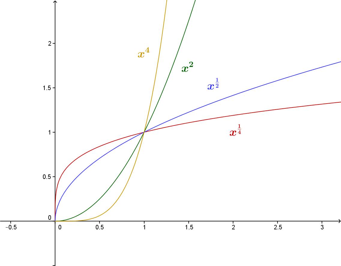 minste kvadraters metode andregradsfunksjon