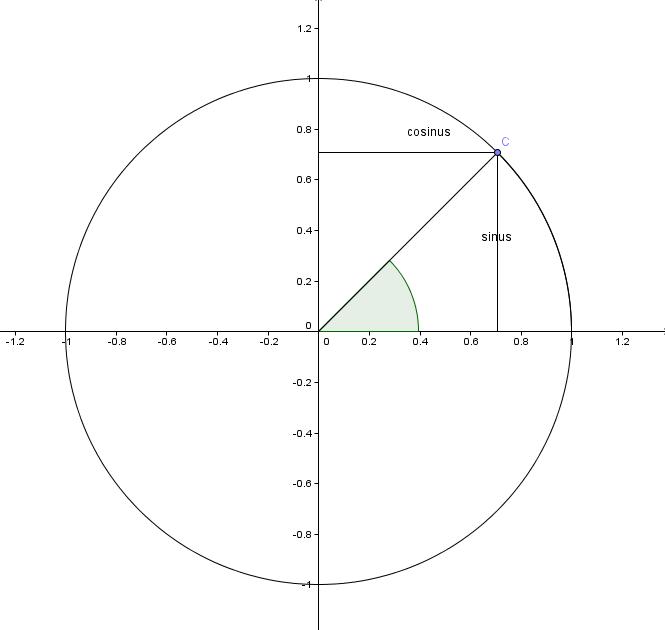 samspill mellom algebra og geometri