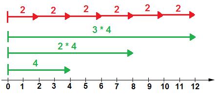 Illustrasjon av at 2 går oppi multipler av 4