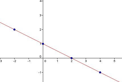Heltallsløsninger av likningen x + 2y = 2