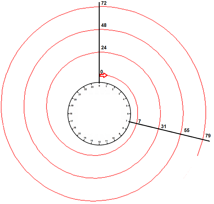 Illustrasjon av rest 7 ved addisjon modulo 24