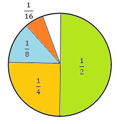 Summen av rekka 1/2 + 1/4 + 1/8 + ... illustrert med en sirkel